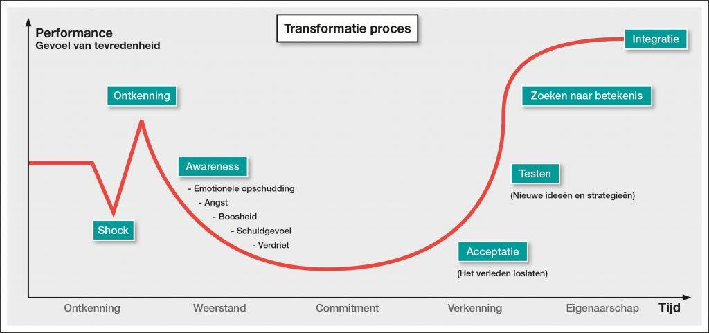 Transformatie proces verandermangement