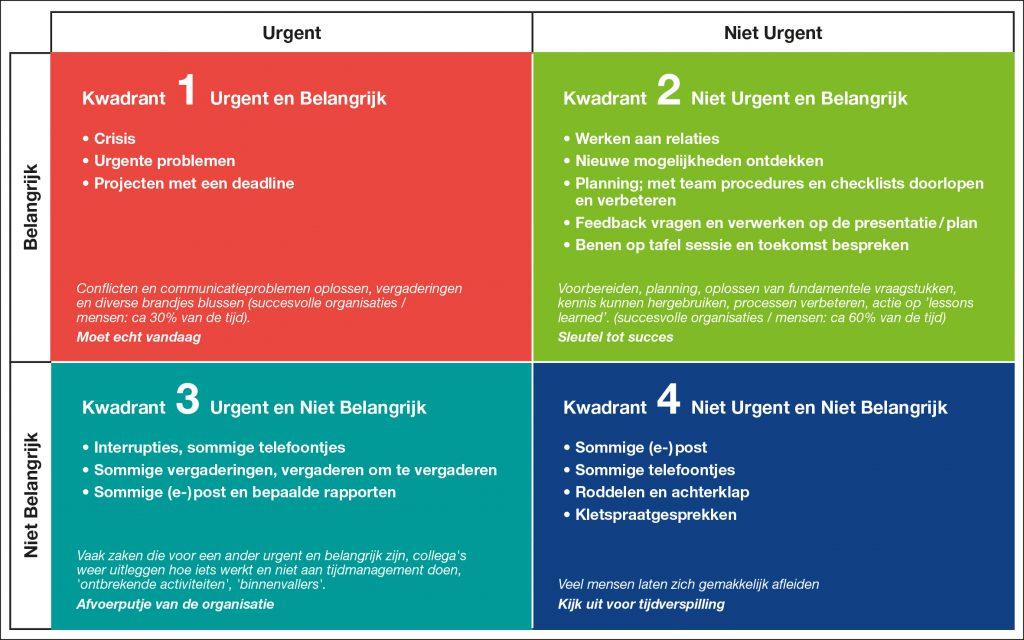 Tijdmanagement matrix van Stephen Covey